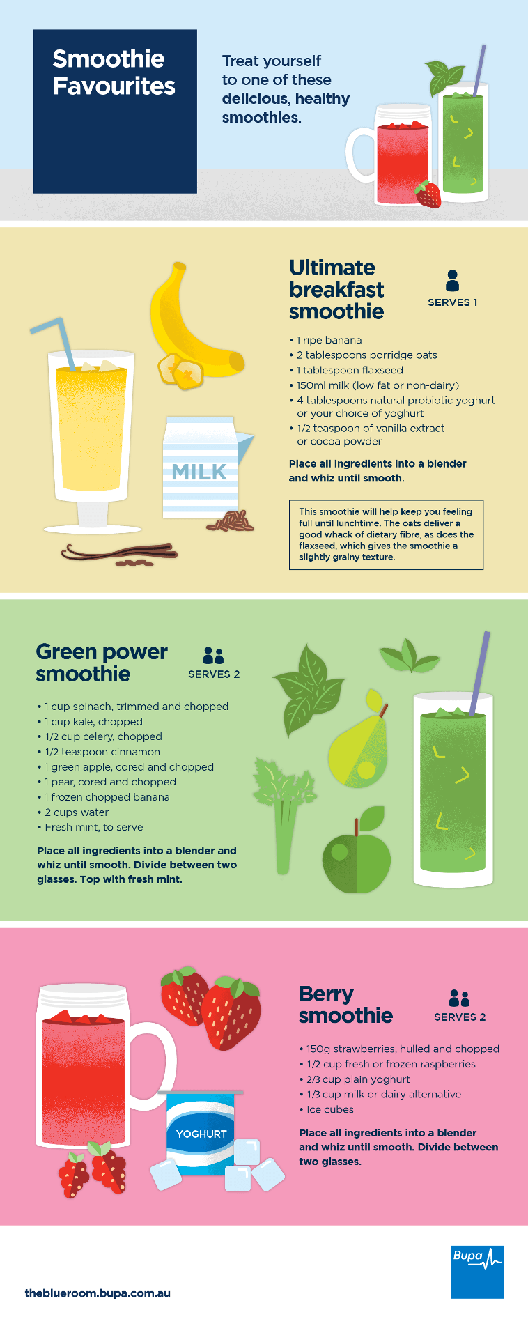 Graphic showing how to make the perfect smoothie