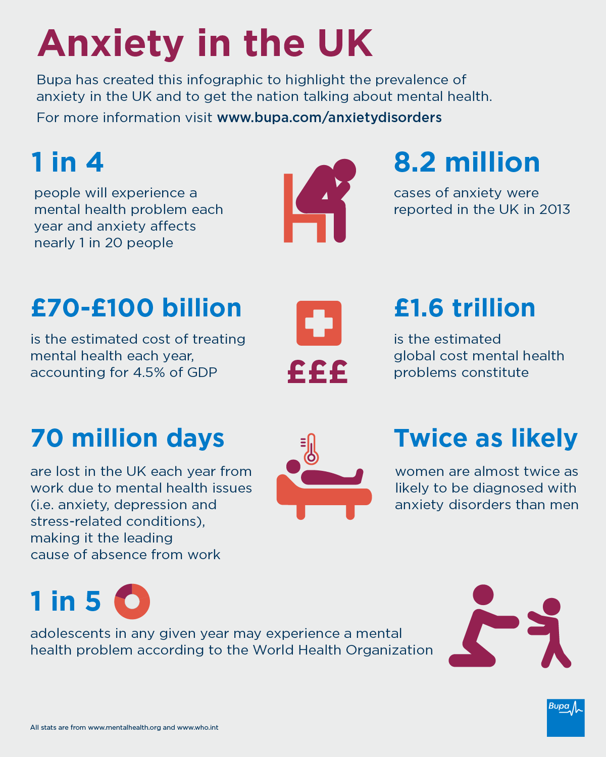 Anxiety in the UK infographic
