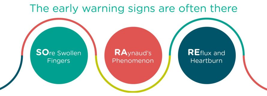 an image illustrating the early warning signs of scleroderma