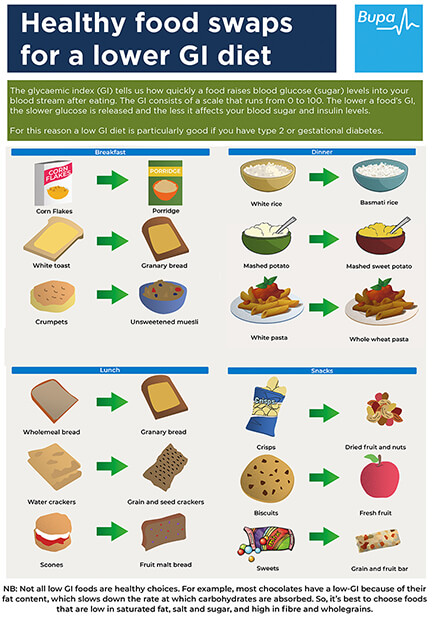 Infographic showing the Healthy food swaps for a lower glycaemic index (GI) diet