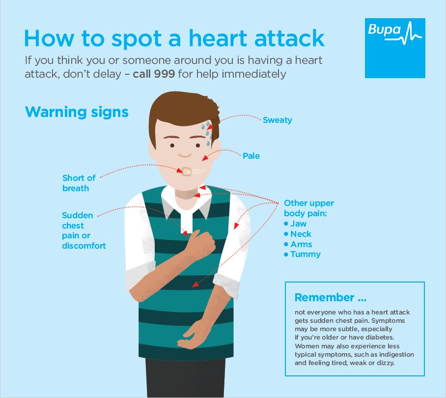 an info-graphic detailing how to spot a heart attack