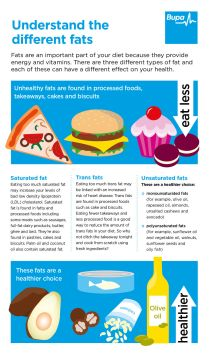 Bupa's understanding different fats infographic
