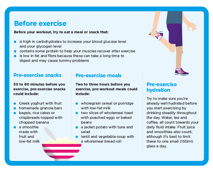 Pre-exercise meal ideas