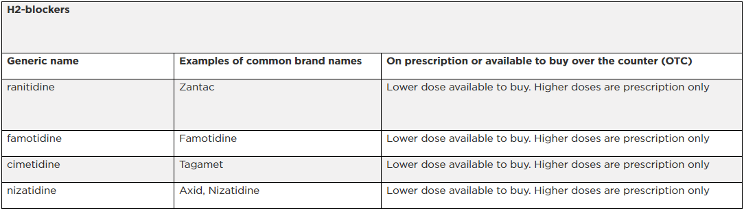 An image of a table with common examples of indigestion medicines by Bupa