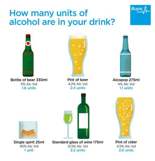 Bupa's units of alcohol in a drink