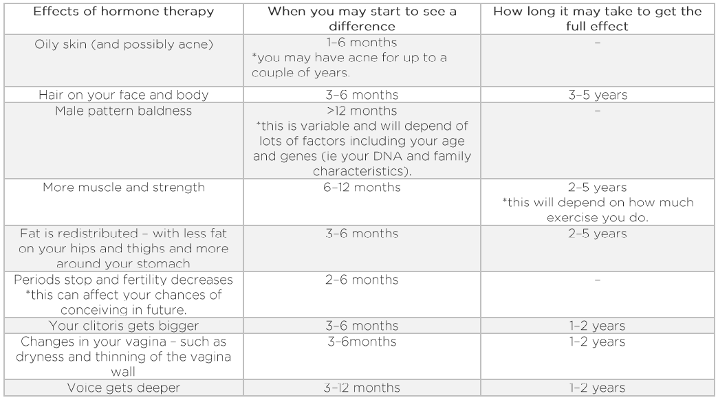 A table showing the masculinising effects of hormones