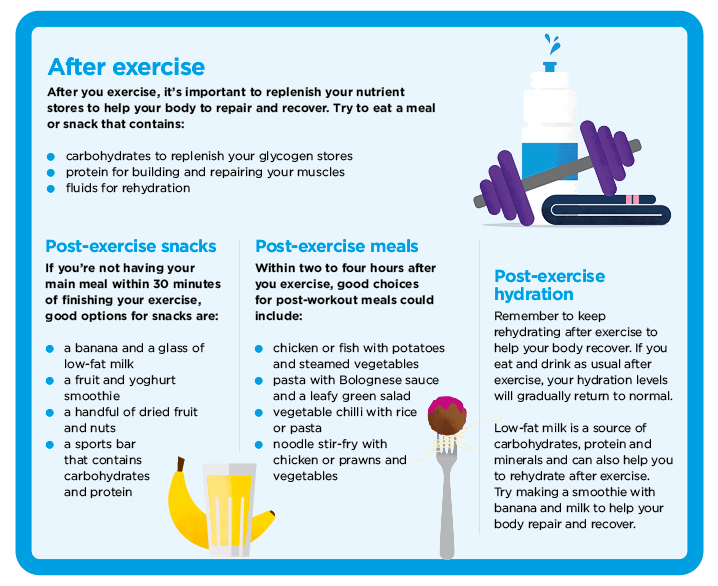 Post-exercise meal plans