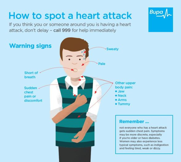 Infographic showing how to spot a heart attack