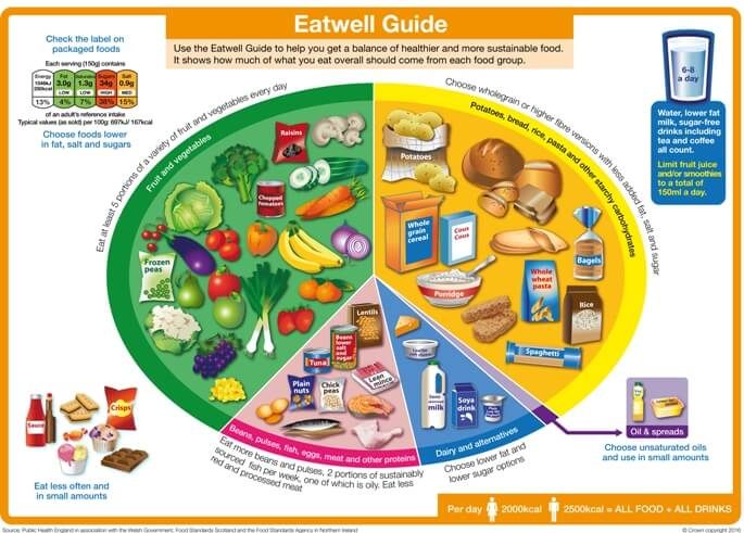 An image showing the recommended balance of the five major food groups