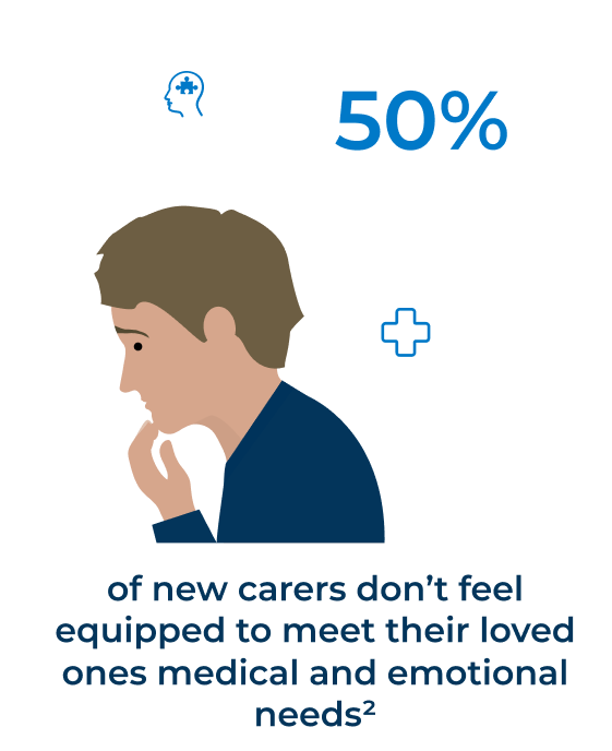 50% of new carers