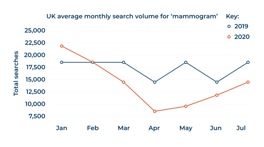 UK average monthly search for 'mammogram'